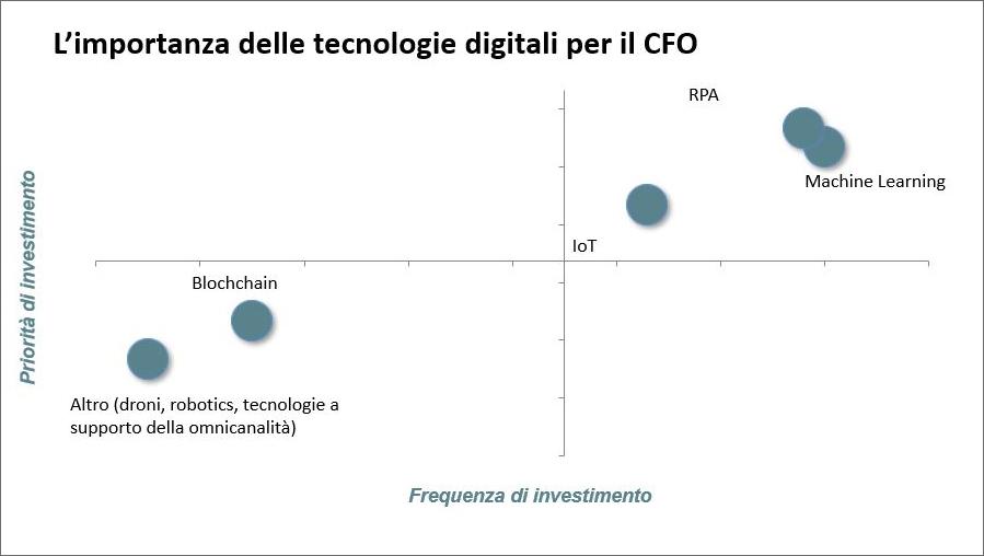 L'importanza delle tecnologie digitali per il CFO - Fonte: NetConsulting cube, 2019