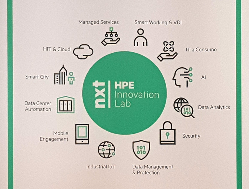 Le tecnologie HPE abilitano l'innovazione in azienda