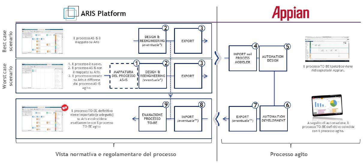 Il process Target Operating Model: come funzionano insieme - Interazione Aris & Appian