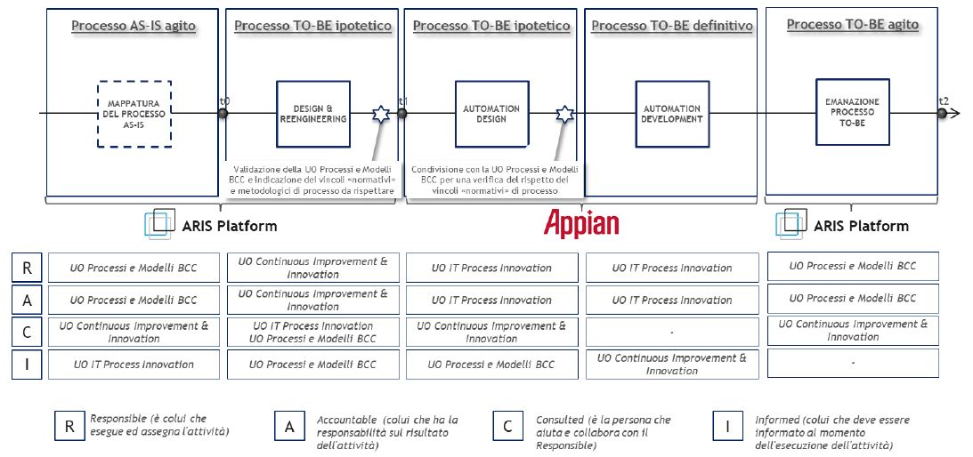 Target Operating Model: come funzionano insieme - Macrovista di interazione