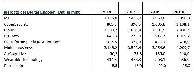 Blockchain - Le previsioni di mercato (Fonte: NetConsulting cube, milioni di euro)