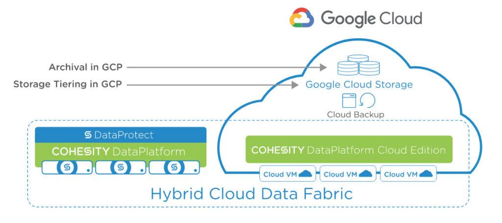 Cohesity e l'integrazione con la Google Cloud Platform