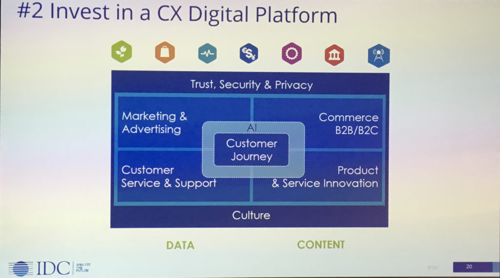 IDC CX e investimenti di piattaforma