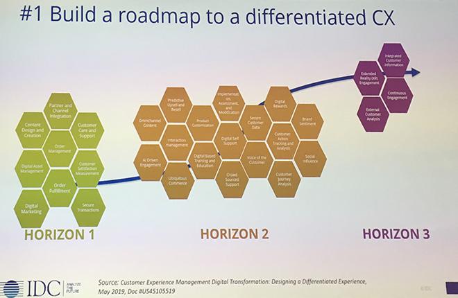 IDC Roadmap per una CX differente