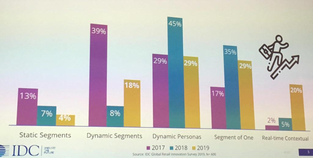 IDC Le tendenze nella segmentazione cliente
