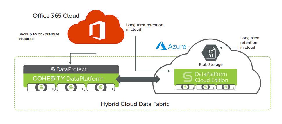 Cohesity per il backup, il recupero e la gestione dei dati Office 365