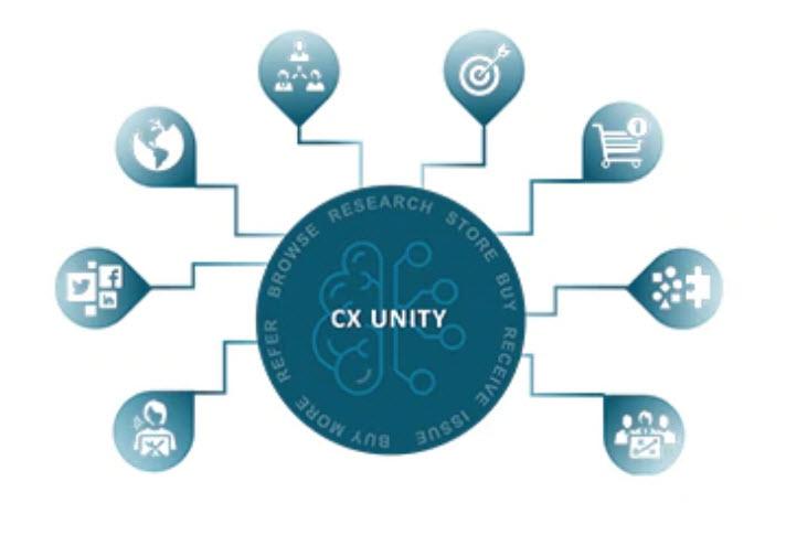 Oracle CX Unit