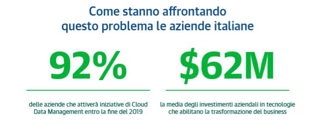 Veeam Cloud Data Management Report 2019 - Investimenti delle aziende italiane