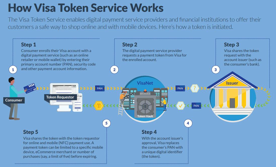 Visa parla espressamente di Tokenization - Ecco come funziona il servizio Visa Token