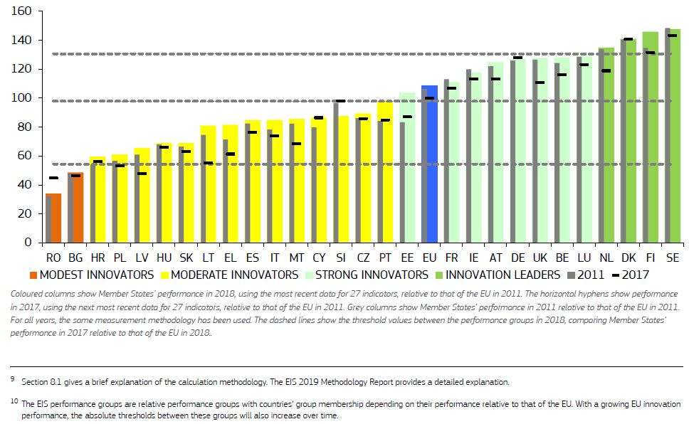 Performance of EU Member States' innovation systems - Fonte: European Commission - European Innovation Scoreboard 2019 - Innovazione