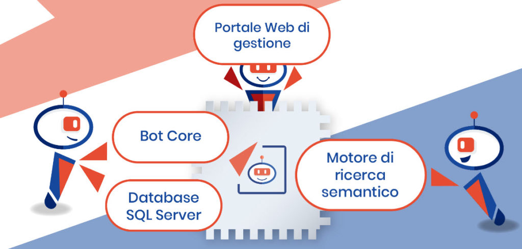 Le caratteristiche di ON-Bot