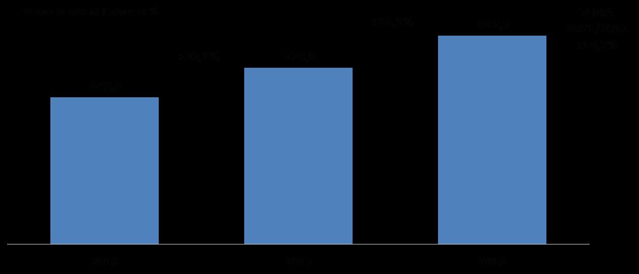Il mercato delle soluzioni di Big Data, 2016-2018 -Fonte: NetConsulting cube 2019