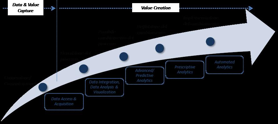 """Il percorso verso il modello di """"Intelligent Enterprise"""" -Fonte: NetConsulting cube 2019"""