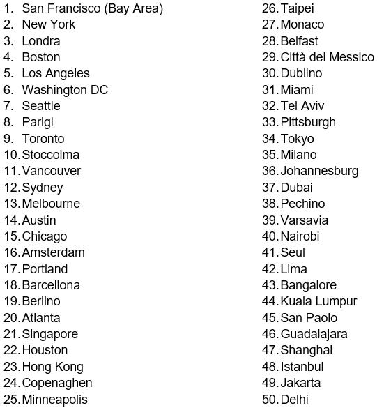 Le 50 città che più incoraggiano l'imprenditoria femminile