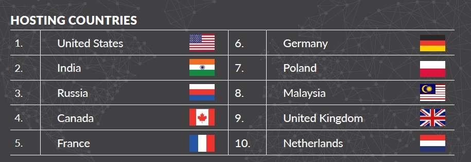 Classifica dei Paesi da cui partono gli attacchi