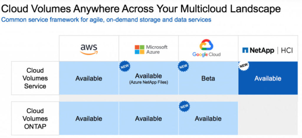 NetApp - Cloud Volumes nello scenario multicloud
