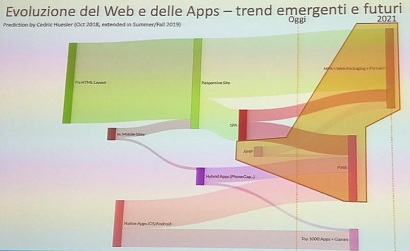 Dalle Web App alle Pwa