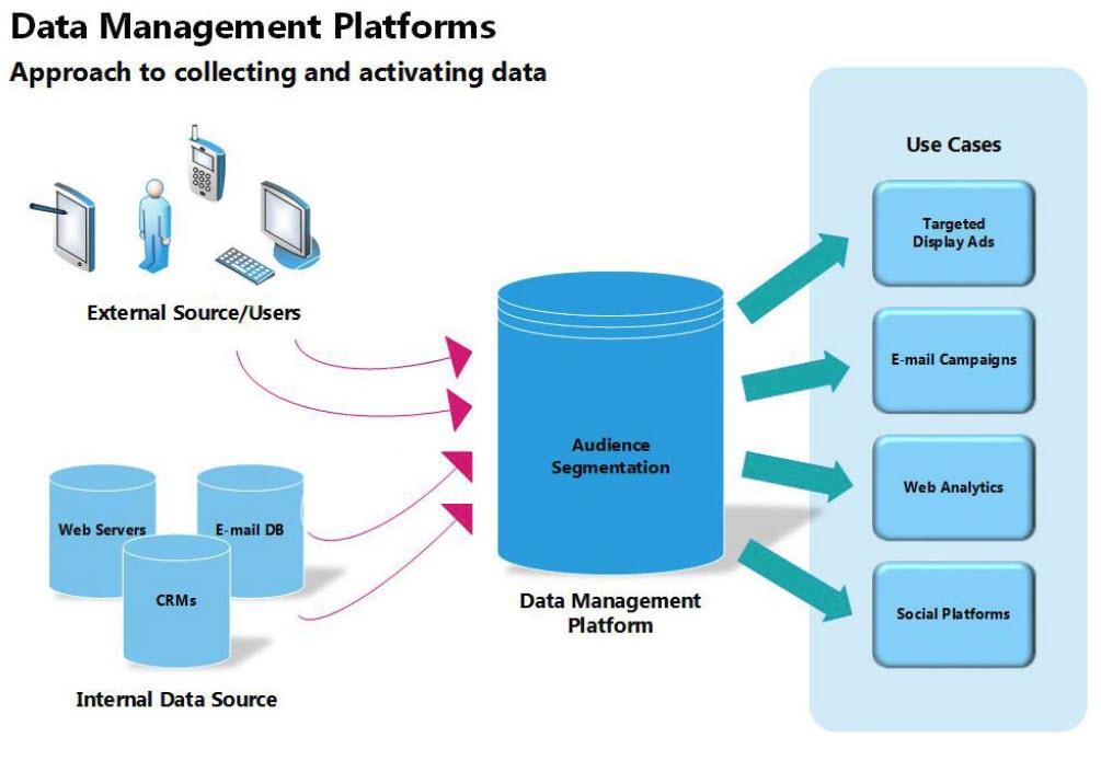 Data management platform - Un'architettura di base