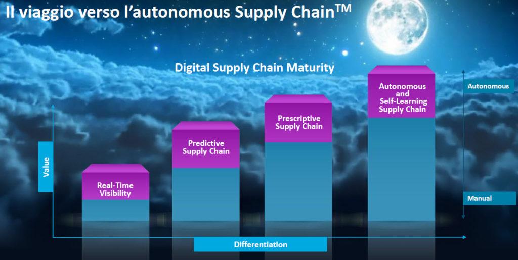 Jda - Il viaggio verso l'autonomous Supply Chain