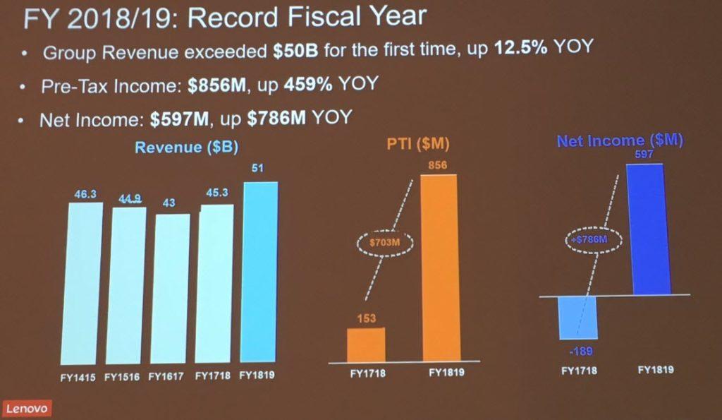 Lenovo - Anno fiscale 2018 2019