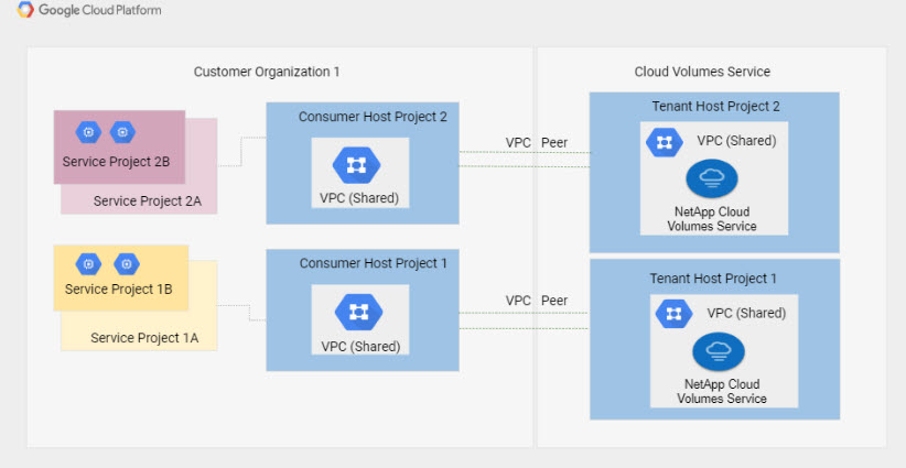 NetApp Cloud Volumes Service combinato in Google Cloud Platform (topologia Vpc condivisa)