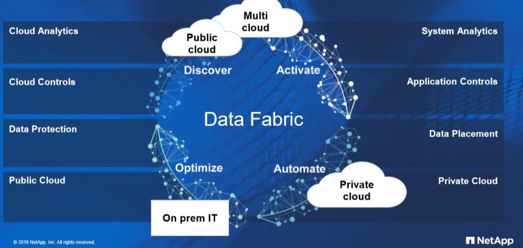 NetApp - Semplificare e unificare la Data Fabric