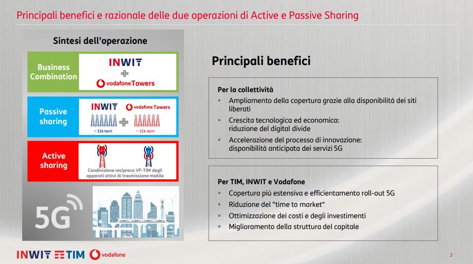 Principali benefici e razionale delle due operazioni di Active e Passive Sharing