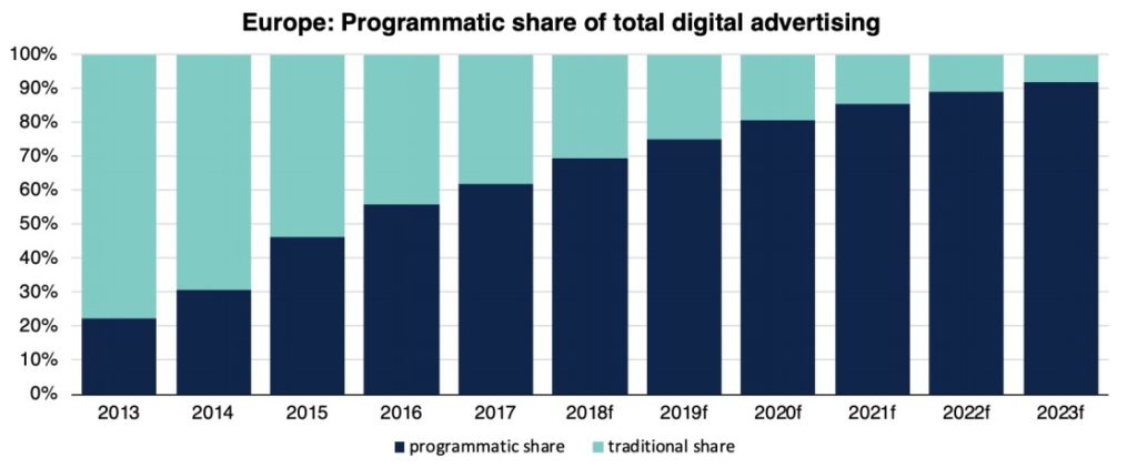Programmatic Share in Europa