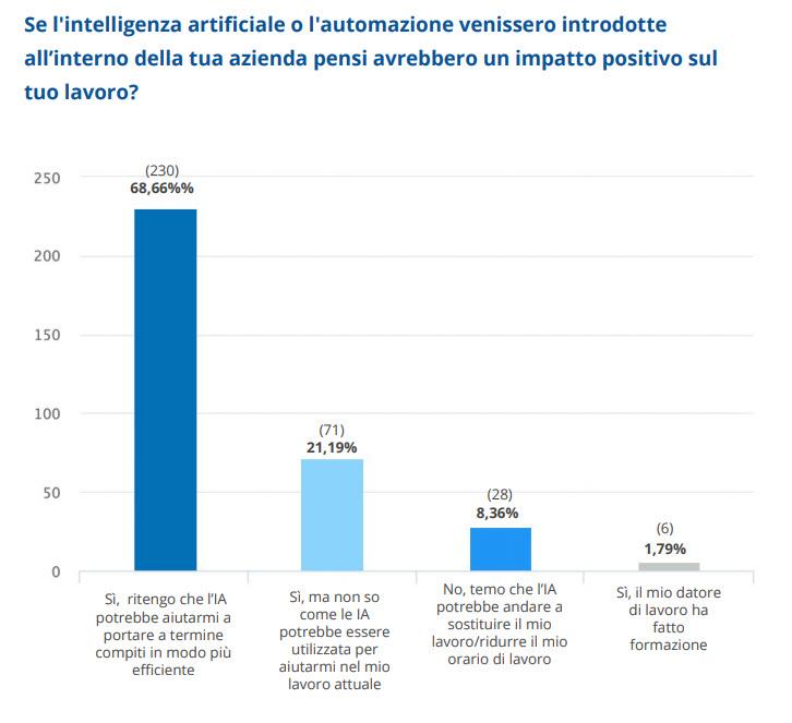 Report Tech Skills 2019 - Percezione su AI e automazione