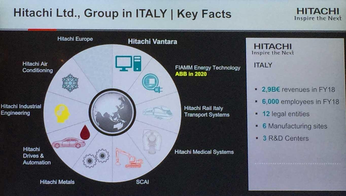 Hitachi Key Facts