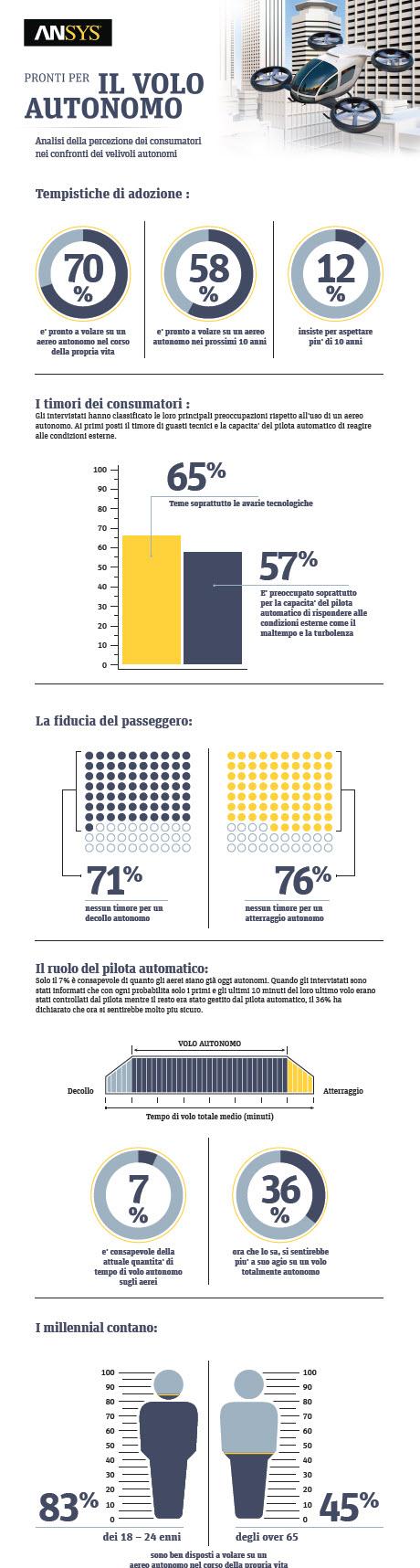 Infografica Ansys - La percezione del pubblico sui voli autonomi