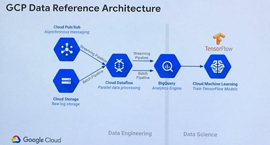 Google Cloud Platform, l'architettura