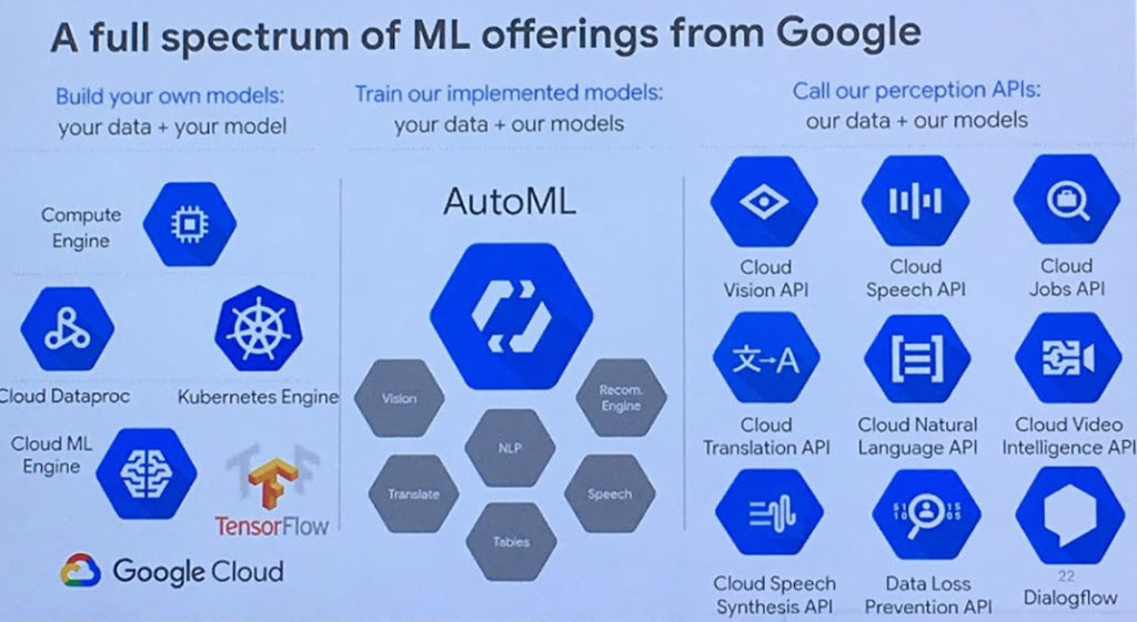 Google, offerta per il machine learning