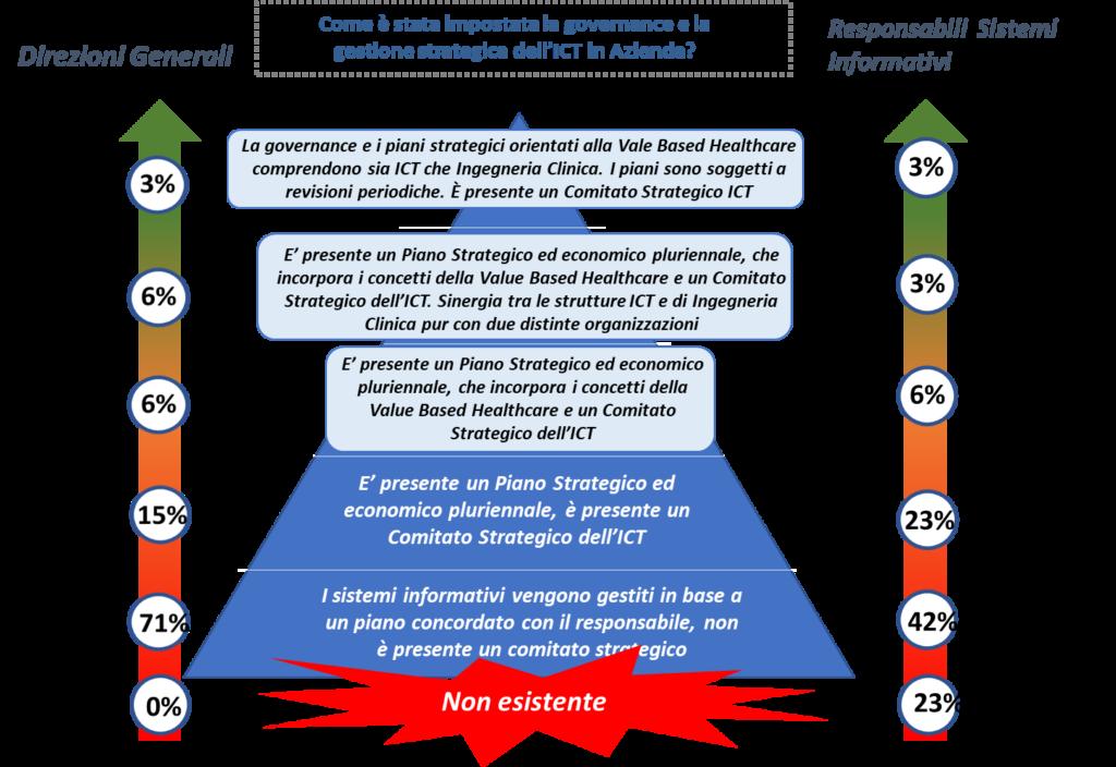 La Governance dell'ICT secondo le Direzioni e i Sistemi Informativi (Fonte: NetConsulting cube, 2019)