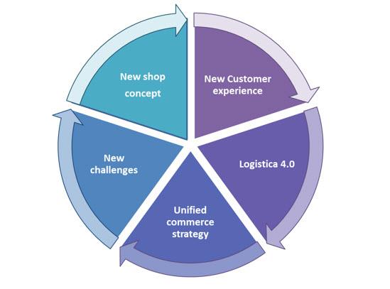 I principali trend nel settore della distribuzione/retail (fonte: NetConsulting cube, 2019)