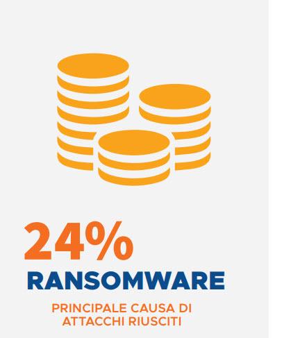 Carbon Black, i dati sugli attacchi riusciti sferrando l'attacco attraverso un ransomware