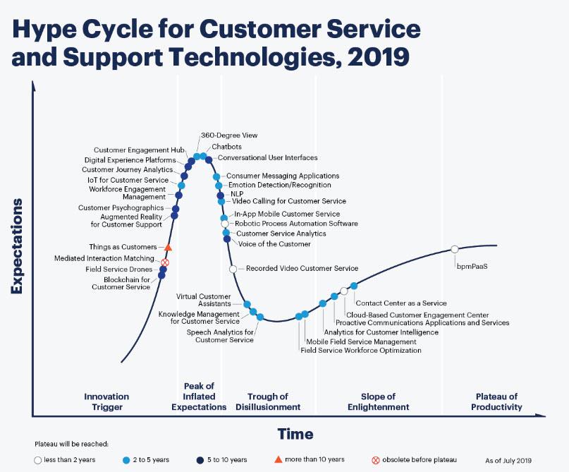 Gartner - Hype Cicle Customer Service 2019