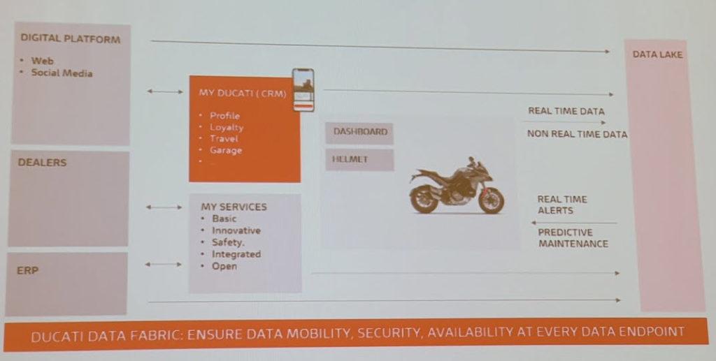 I dati per Ducati