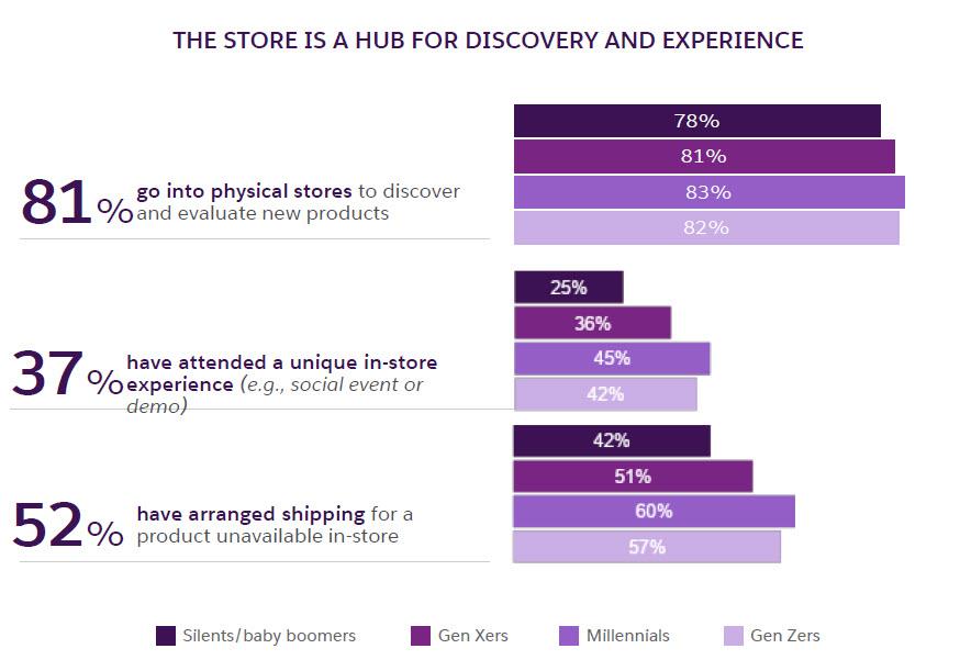 Il negozio - un hub di scoperta ed esperienza