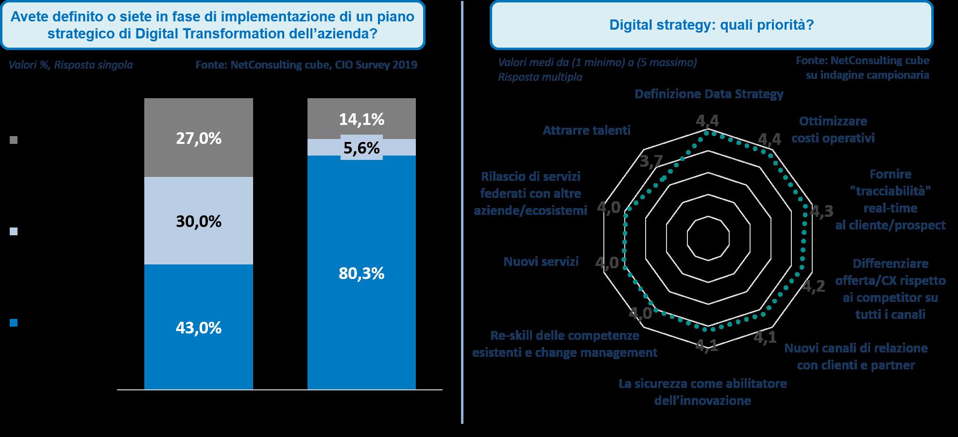 Presenza di un piano strutturato di digital transformation e digital strategy -Fonte: NetConsulting cube, CIO Survey 2019