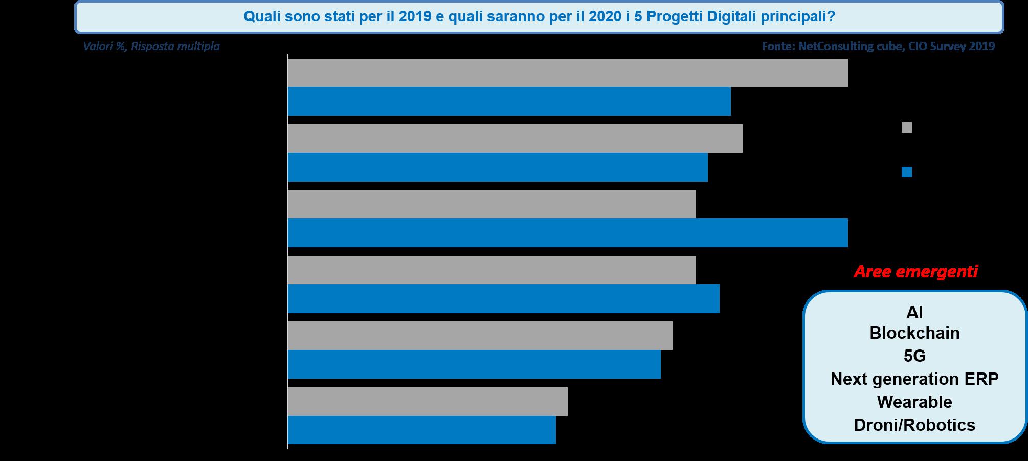 Principali progetti digitali, 2019-2020 -Fonte: NetConsulting cube, CIO Survey 2019