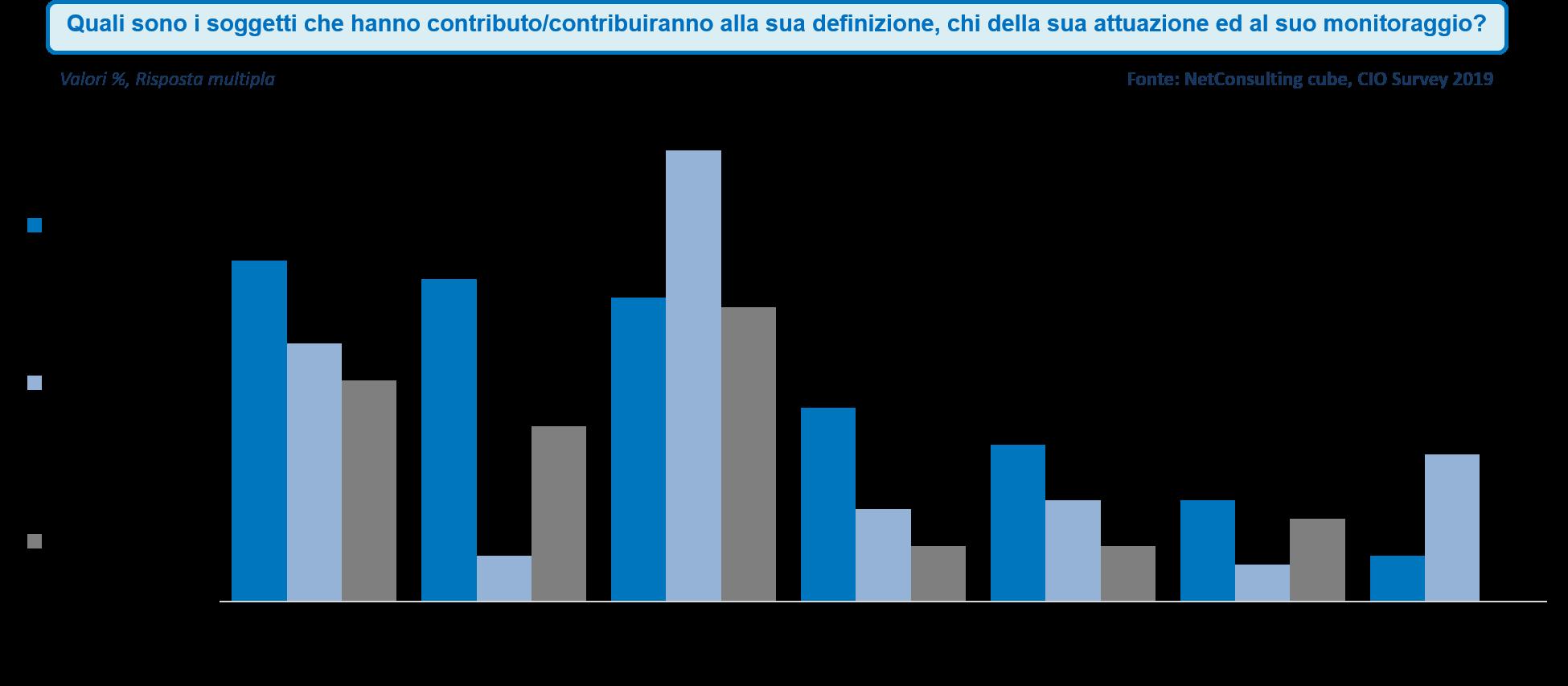 Gli attori coinvolti nella definizione, attuazione e monitoraggio del piano di digital transformation -Fonte: NetConsulting cube, CIO Survey 2019