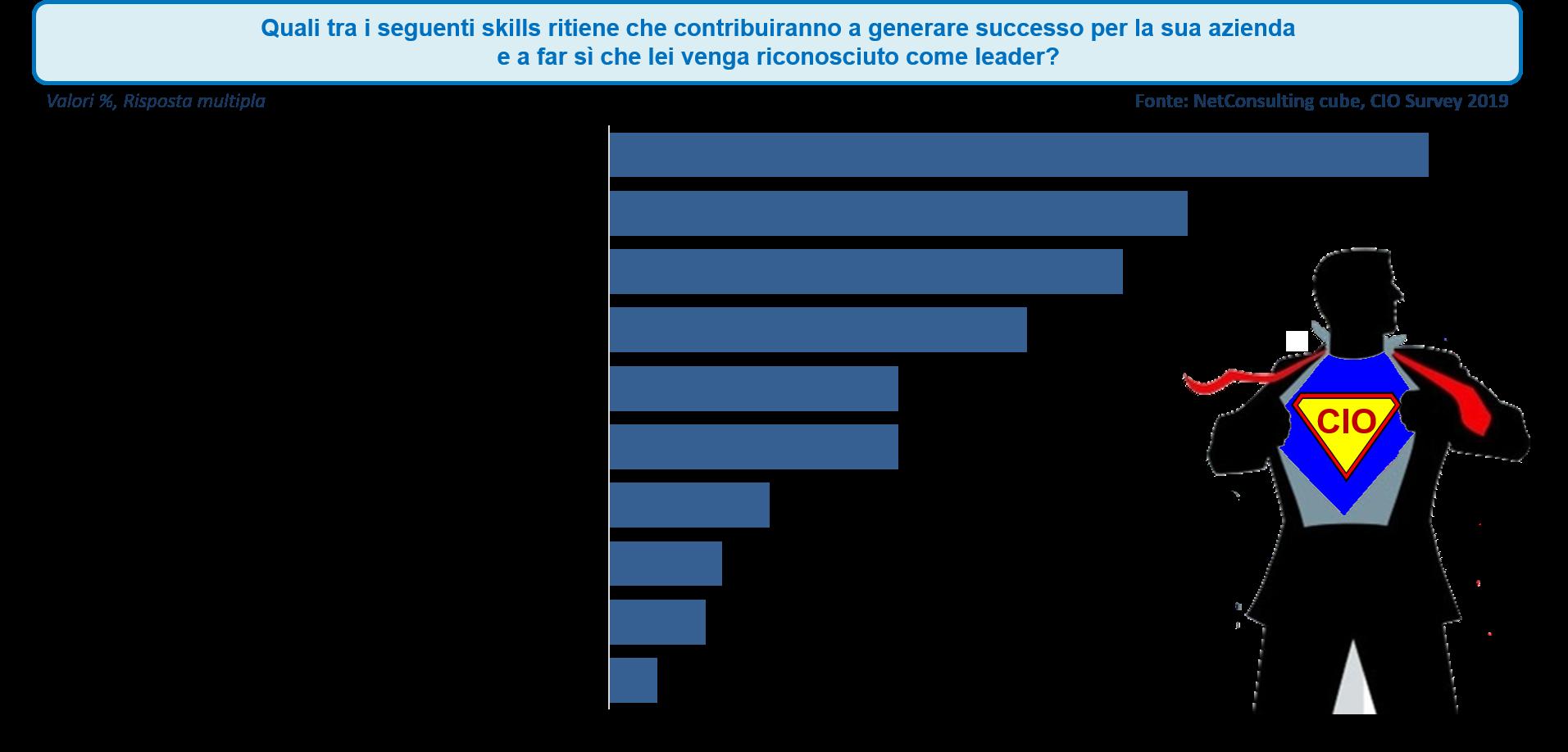 Le competenze richieste al Cio innovatore -Fonte: NetConsulting cube, CIO Survey 2019