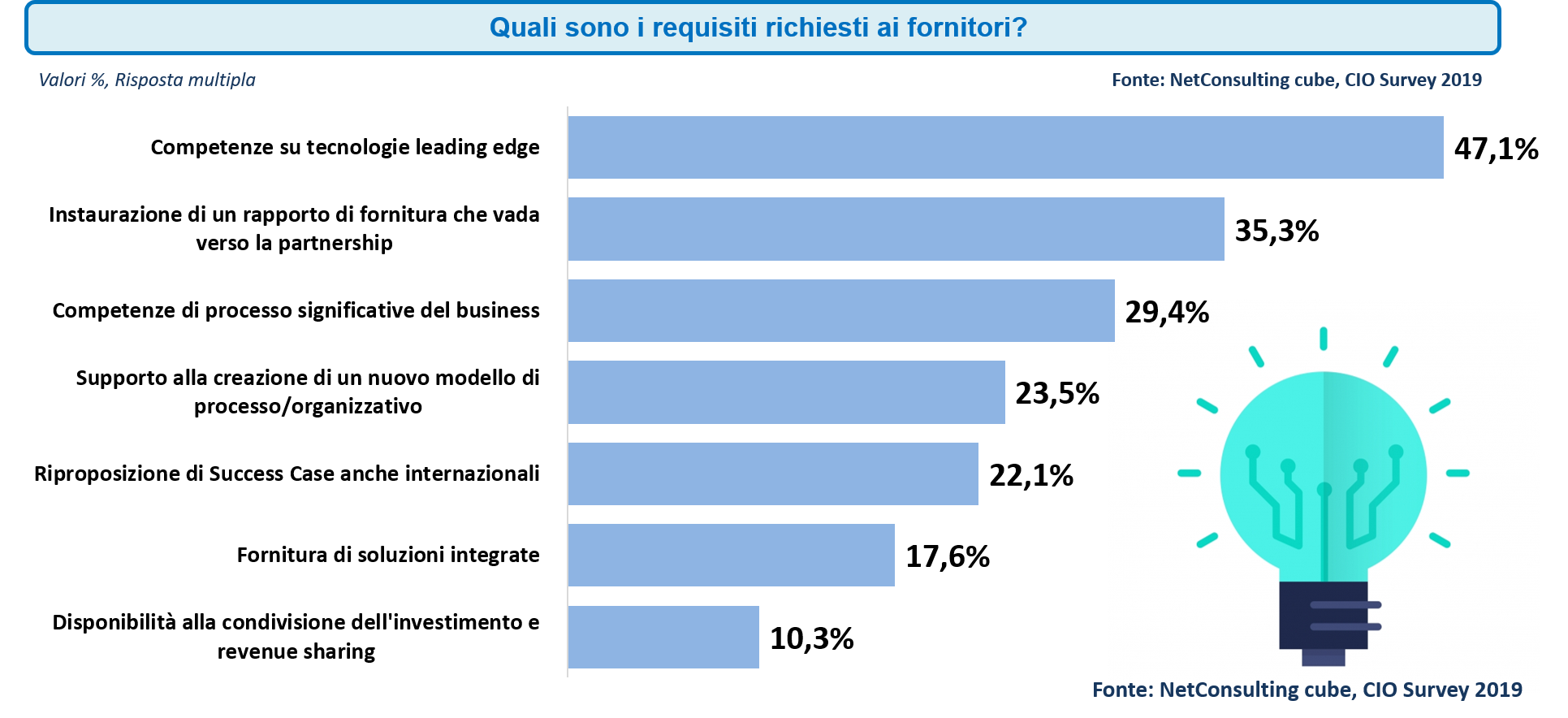 Il supporto dei vendor -Fonte: NetConsulting cube, CIO Survey 2019