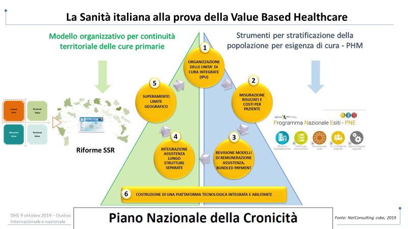 Sanità italiana alla prova di Vbhc