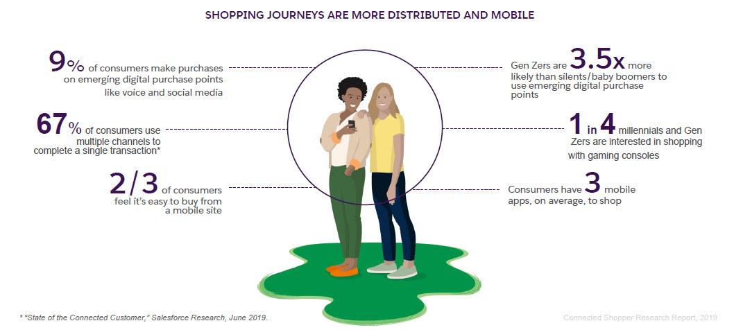 Lo shopping journey fotografato da Salesforce