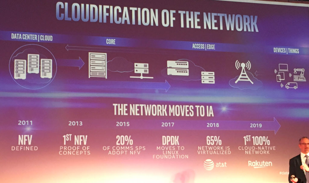 Intel - Network Cloudification
