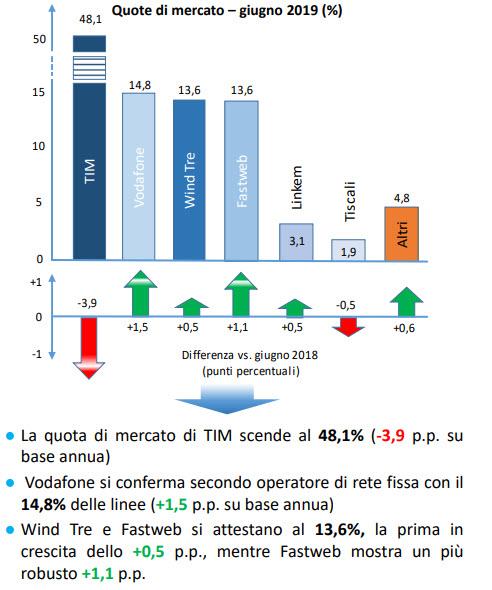 AgCom Rete fissa Quote di mercato Accessi Diretti Complessivi _1