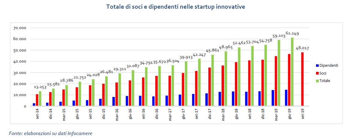 Startup Innovative - Soci e dipendenti nel rapporto Infocamere