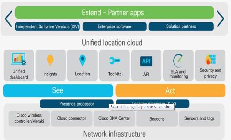 Cisco DNA Spaces - Come funziona